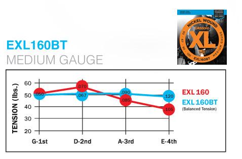 d 39 addario exl160bt xl balanced tension nickel wound electric bass strings 50 120. Black Bedroom Furniture Sets. Home Design Ideas