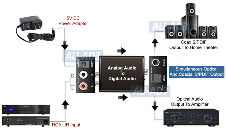 Analog RCA Audio To Digital Optical Coaxial    S      PDIF