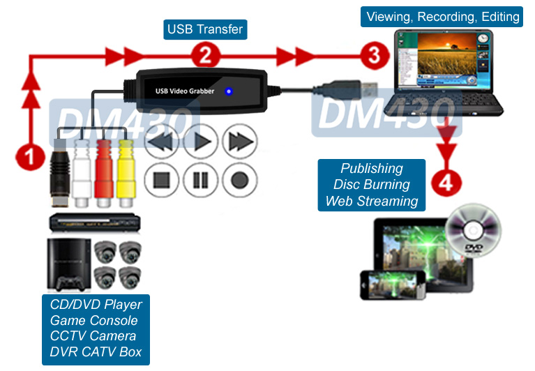 Plug-N-Play EZ RCA SVHS Vdeo Audio To USB Recorder Adapter