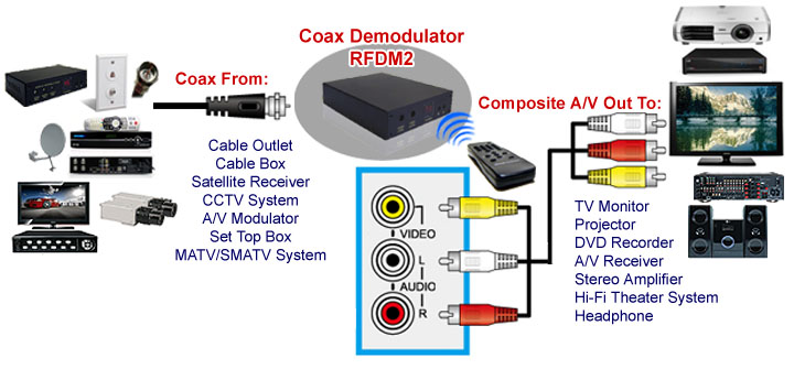 Application Diagram For Professional RF Coax To Composite Video Stereo Demodulator TV Tuner