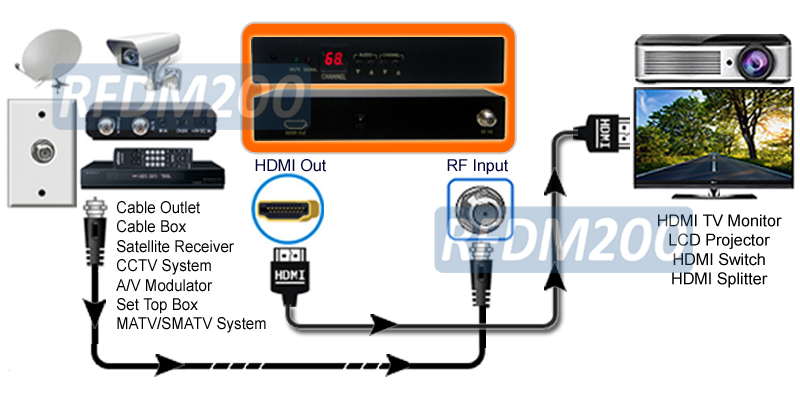 Application Diagram For RFDM200