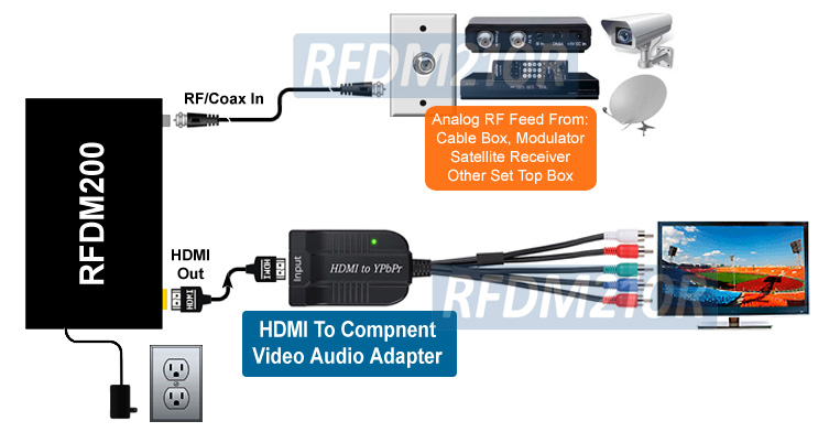 Details about Analog TV Tuner With 1080p HD Component Video Out + HDMI  Output + IR Remote