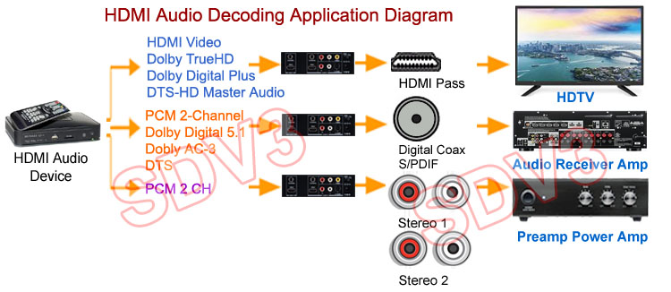 HDMI Audio Decoder With Digital S/PDIF And Analog Stereo Audio Outputs