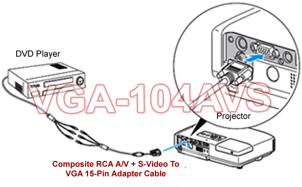 this video adapter cable can be used in either direction, going from 3 rca s -video to 15-pin vga or vga to 3 rca s-video to 15-pin vga depending on how  the