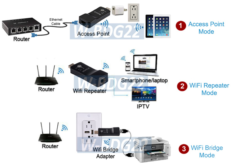 Details about All-In-1 Wi-Fi Repeater + Wireless Access Point +Wi-Fi To  Ethernet Bridge Adapt